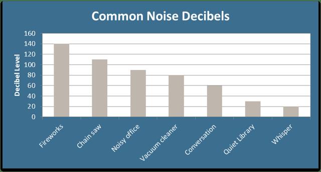Common_Noise_Decibels.png