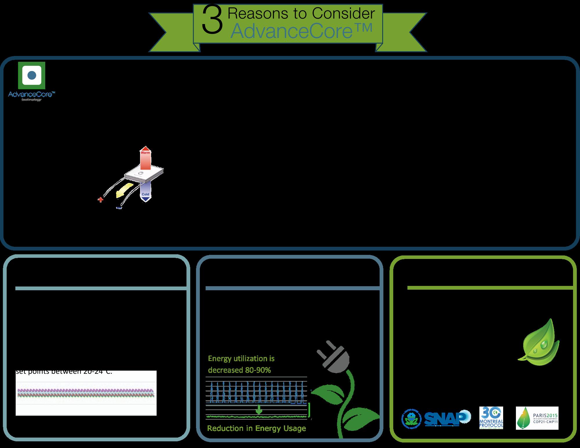 3 Reasons to Consider AdvanceCore.pdf   (2)