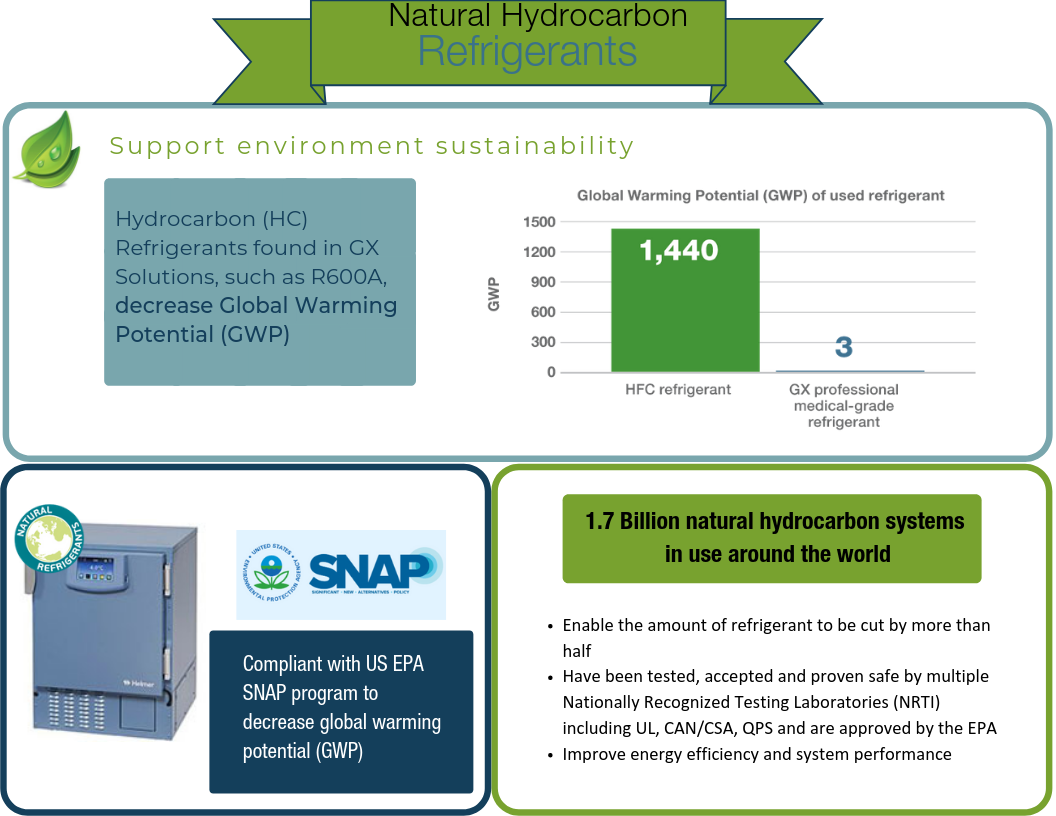 Infographic-natural_hydrocarbon-refrigerants