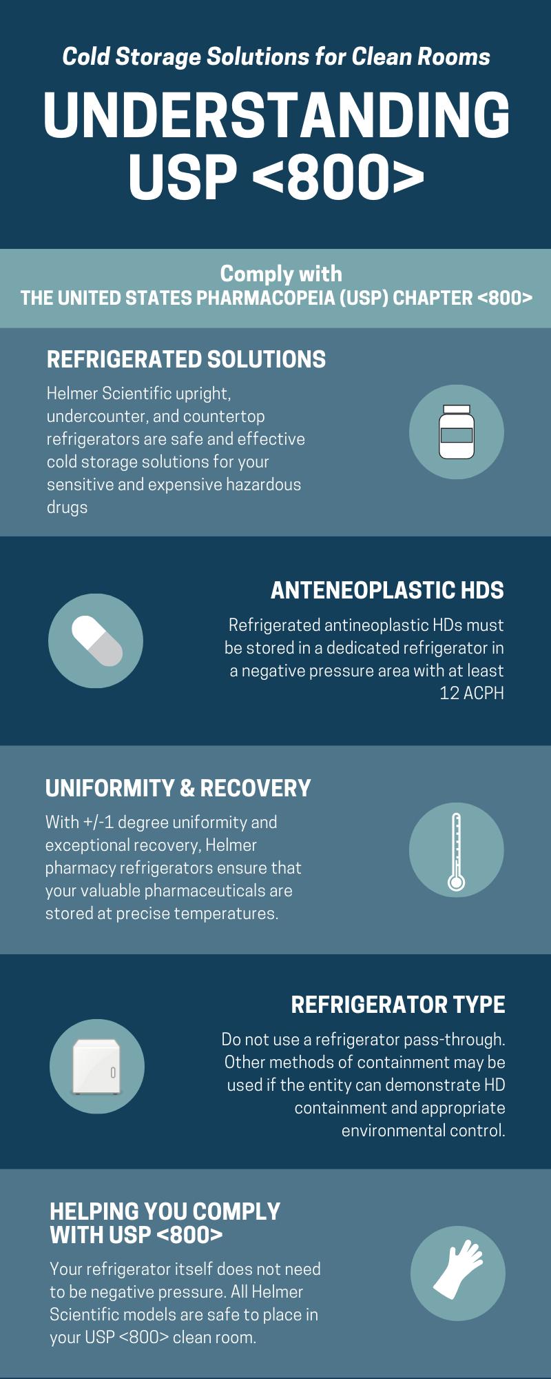 Infographic understanding USP <800>