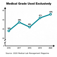 Source_ 2020 Medical Lab Management Magazine (1)