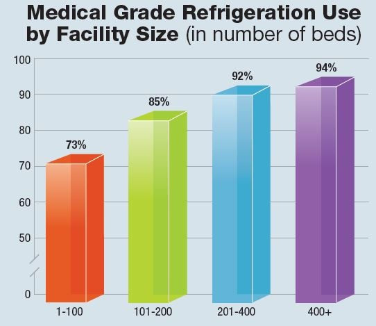 2017_PPP medical grade by bed-size.jpg