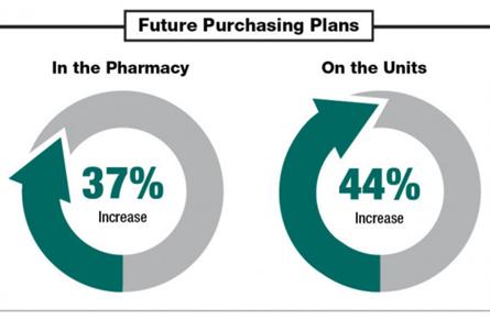 Pharmacy Future Purchasing plans