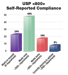 Self Reported Compliance