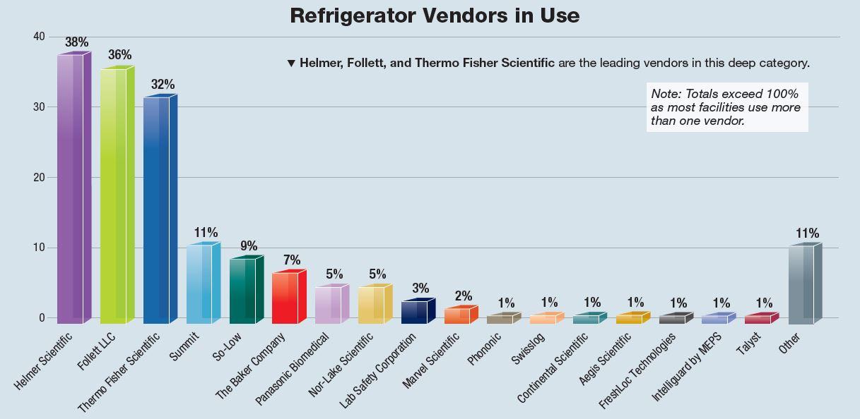 2017_PPP survey by vendor.jpg